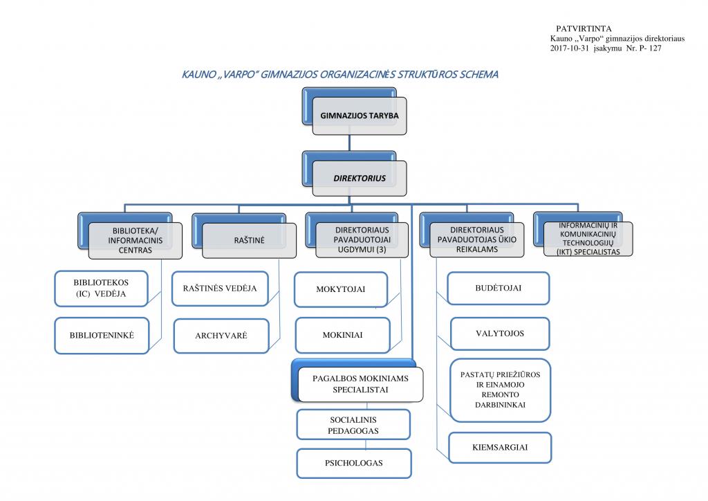 _ Gimnazijos organizacinė struktūrinė_ schema_2017-1