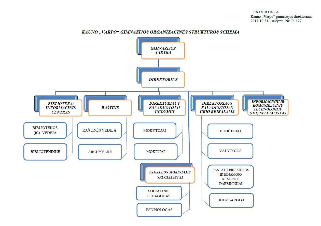 _ Gimnazijos organizacinė struktūrinė_ schema